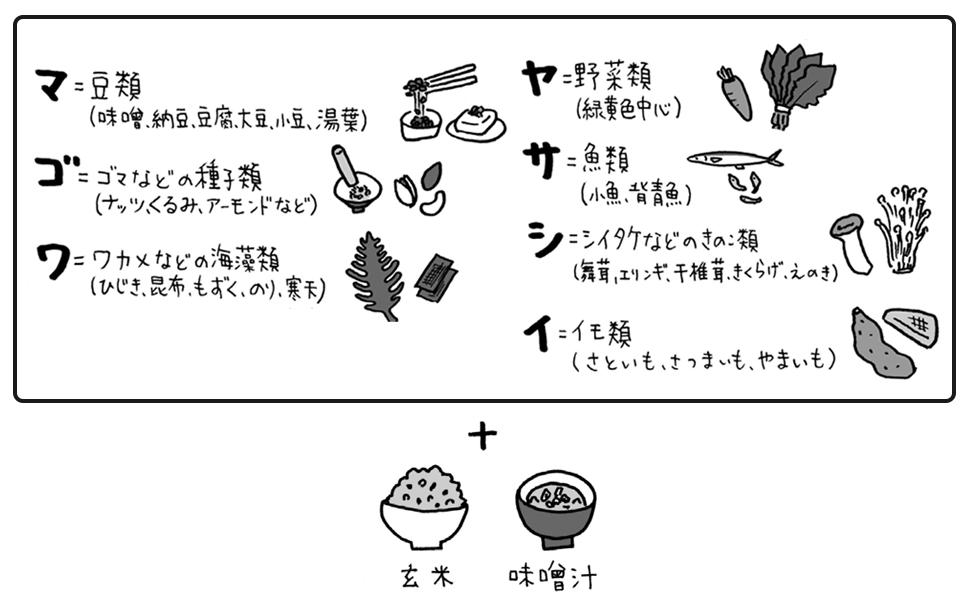 知っていそうで知らなかった「マゴワヤサシイ」の効能。付録では手軽に摂れるレシピも紹介!