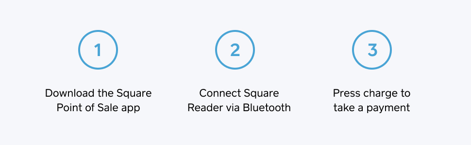 1 -  download Square's POS app, 2 - Connect Reader via Bluetooth, 3 - Press charge, take a payment