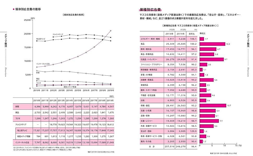 メディア 広告費 出稿料 状況 日本の広告費 インターネット広告 テレビ広告 ラジオ 新聞 雑誌 マスメディア 2兆円