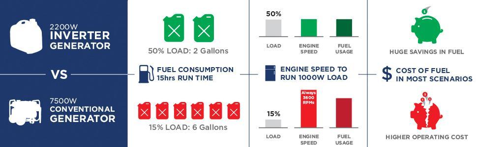 Inverter generator fuel efficiency infographic