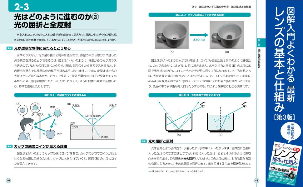 レンズ カメラ 光学 歪曲収差 像面湾曲 カメラ スマホ 光 偏光 屈折