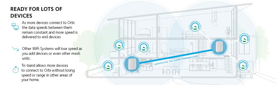Amazon Com Orbi Home Wifi System By Netgear Better Wifi