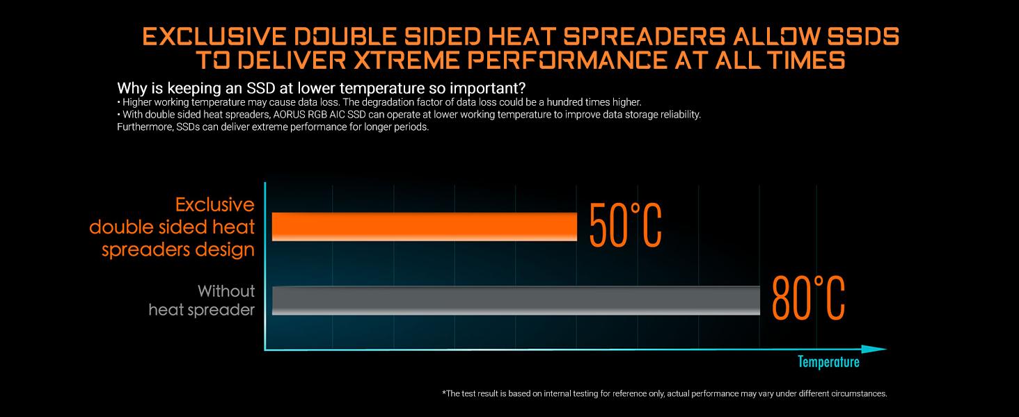 Side heat