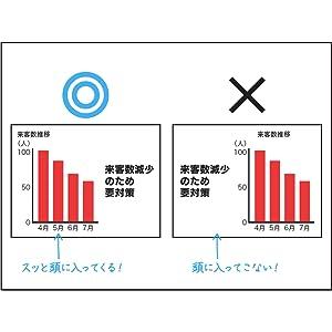 社内プレゼン 前田鎌利 グラフ キーメッセージ
