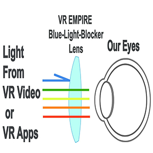 Anti-Blue-Light Lens Protect our eyes.