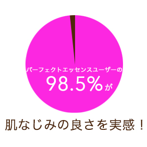98.5%
