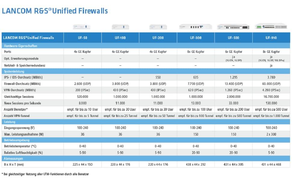 Lancom R S Unified Firewall Uf 50 Bis Zu 10 Elektronik