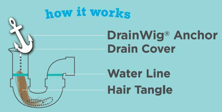 Drainwig Bathtub Drain 2pack Never Clean A Clogged