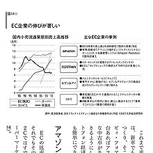 (図14) EC企業の伸びが著しい