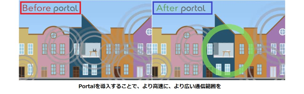 PORTAL SMART WIFI ROUTER