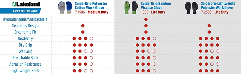 Lakeland 7-1506 SpiderGrip Polyester Cotton Work Glove Comparison Chart