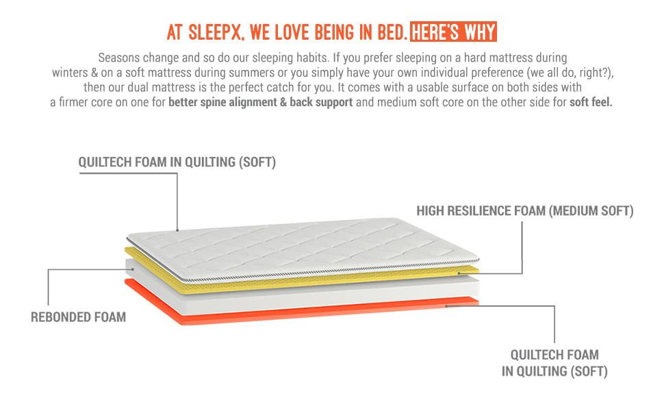 sleepwell, medium mattress, hard mattress, firm mattress, foam mattress, sleepx