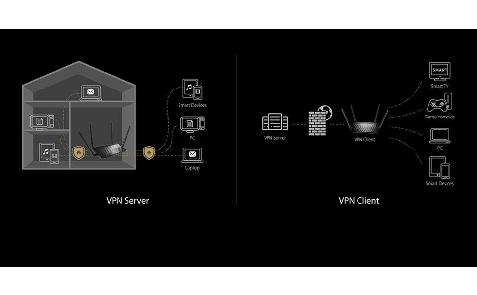 RT-AC59U - VPN Support