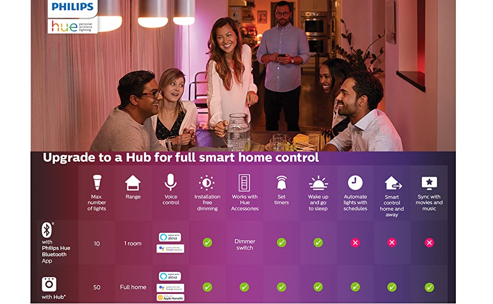 Philips Hue Bluetooth Smart Lightstrip Plus 2m/6ft Base Kit with Plug