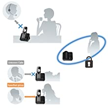 Digital cordless phone, answering machine