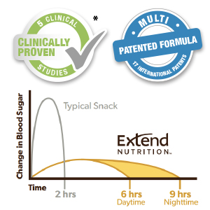 Clinically Proven* Blood Sugar Control