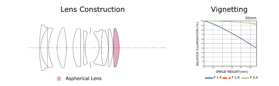Lens Construction and Vignetting