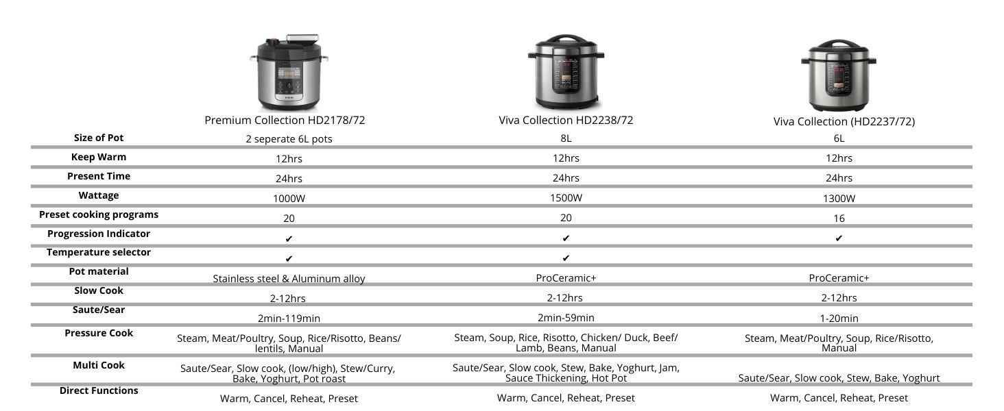 multicooker comparison