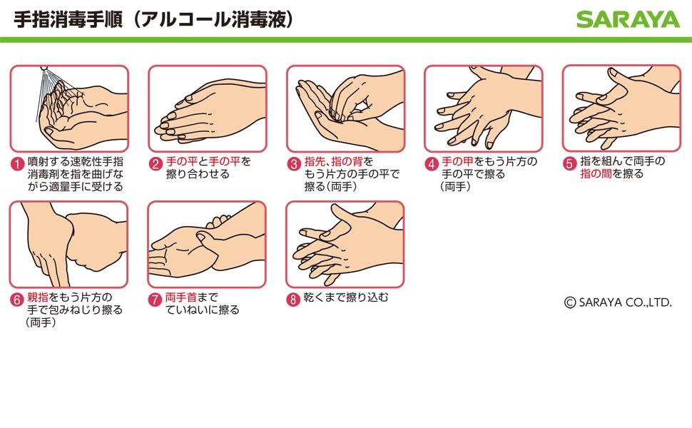 手指消毒手順