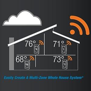 multi-zonal residential heating electronic sensing thermostat