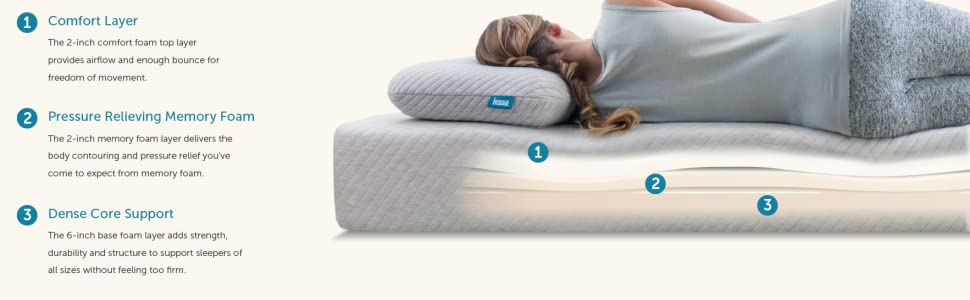 premium foam layers, side sleepers, mattress for pressure relief, support mattress