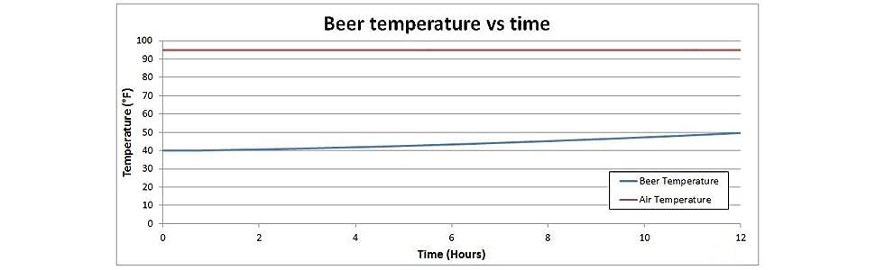 keg cooler;keg coolers;beer keg cooler;portable keg cooler;keep keg cold;keep keg beer cold