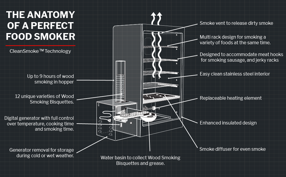 The Anatomy Of A Perfect Food Smoker