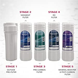 RO Filtration System