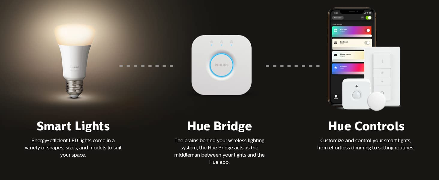 philips signify hue verlichting
