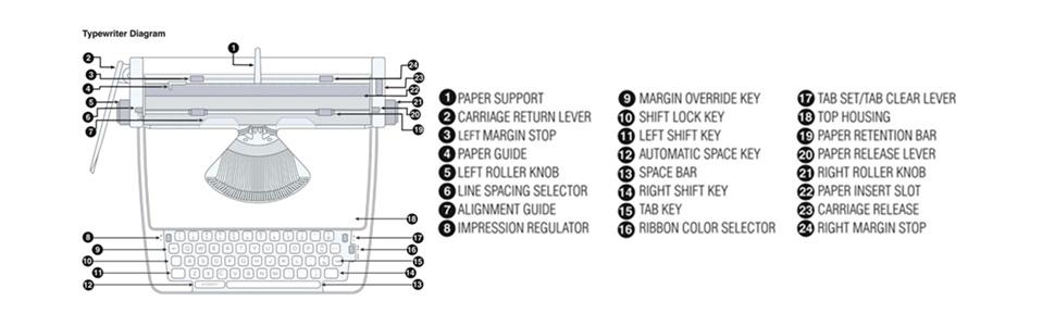 typewriter diagram,