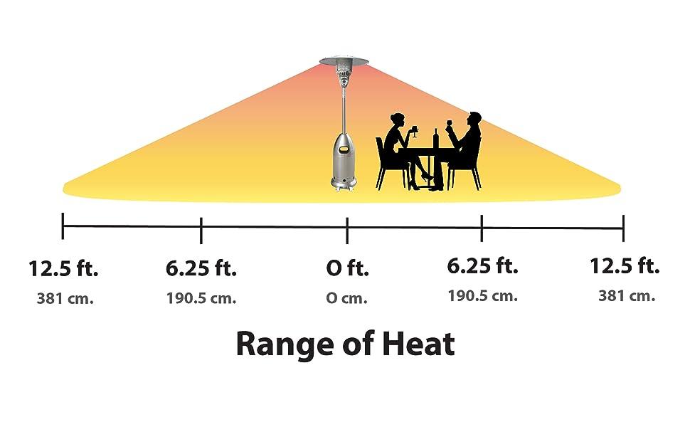 Range of Heat