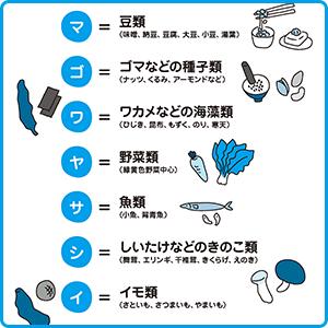 【ヤセる食べ物は「マゴワヤサシイ」】