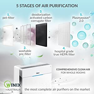 5 Stages of Air Purification