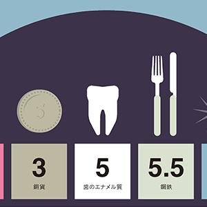 歯のエナメル質 硬さ