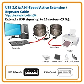 Network 65.62 ft Maximum Operating Distance Tripp Lite 20M USB 2.0 Hi-Speed Active Extension Repeater Cable USB-A M//F 65ft 20 Meter - RoHS Compliance RJ-45