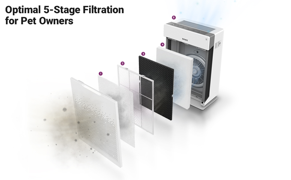 HR900 Air Purifier with Advanced 5 stage filtration and plasmawave technology