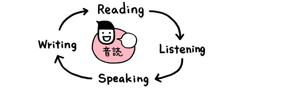 音読で、英語4技能が伸びる!