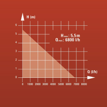 Débit max. : 6.800 l/h