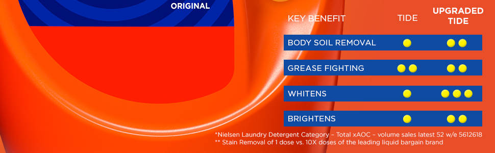 key benefits, body soil removal, grease fighting, whitens, brightens