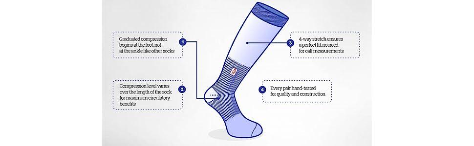 travel socks; wanderlust; sockwell; silver; flight; stance; sock; best compression; walking; dvt; 2x