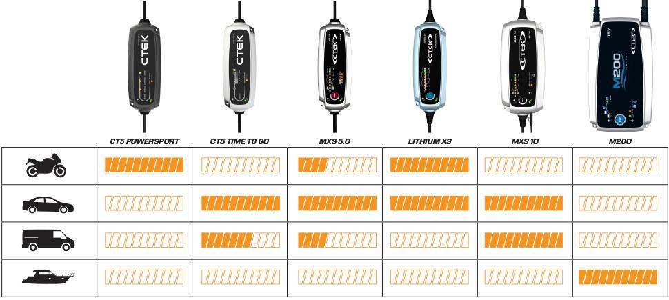 ctek mxs 7 0 multi functional 8 stage battery charger 12v. Black Bedroom Furniture Sets. Home Design Ideas
