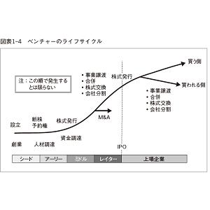 起業のファイナンス増補改訂版