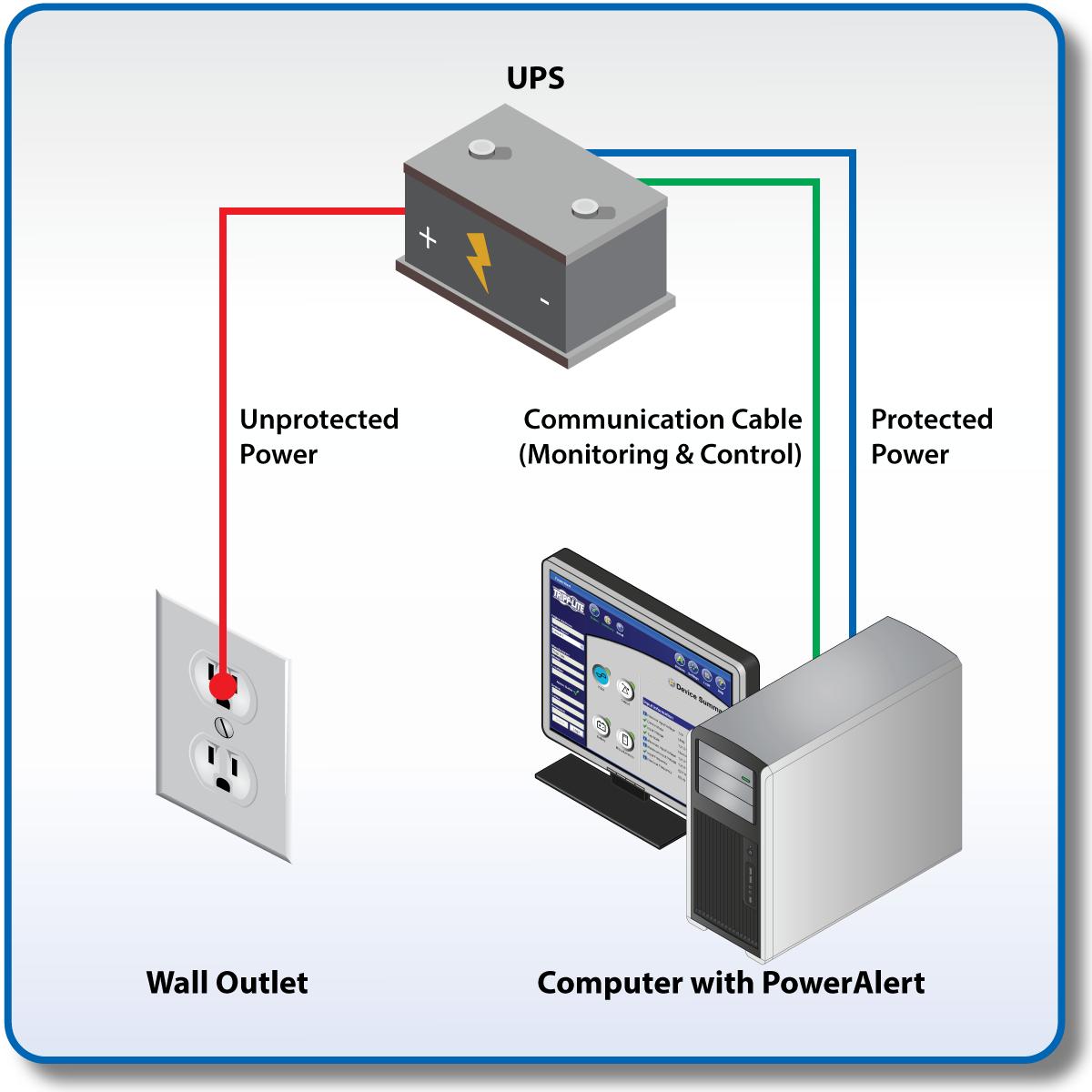 Tripp Lite 700va Ups Battery Backup 350w Avr Line Apc Wiring Diagram View Larger