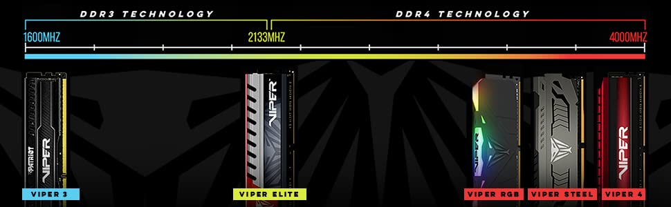 Viper Gaming Performance Memory DRAM DDR4 PC Speed Frequency RGB Computer Accessories
