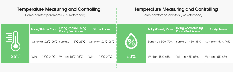 The suggested range for room temperature/humidity