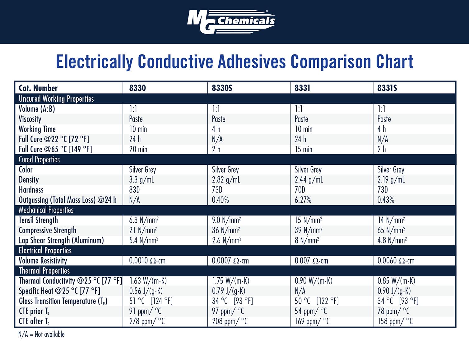 MG Chemicals 8331 Silver Epoxy Adhesive - High Conductivity, 10 min ...