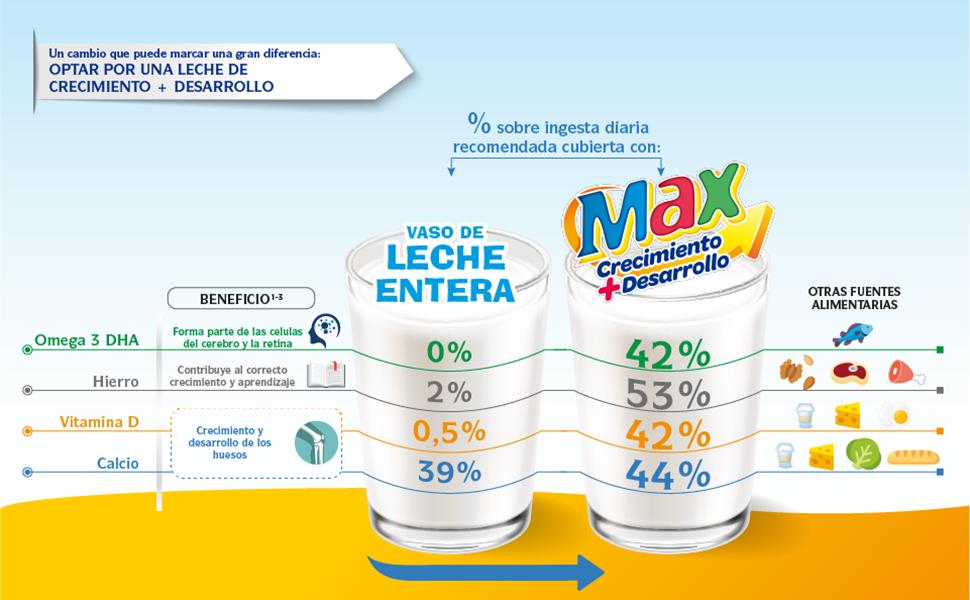 Puleva Max Leche Crecimiento y Desarrollo - Pack de 6 x 1 L ...