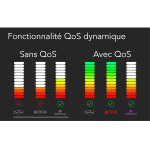 Fonctionnalité Dynamic QoS (Quality of Service)