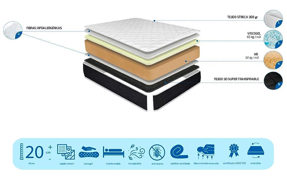 Duérmete Online Pack Cama Completa Total con Colchón Pocket Visco + Somier Reforzado + Sábana Protectora Tencel + Relleno Nórdico + Almohadas, 135 x ...