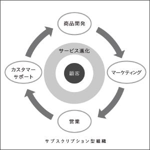 サブスクリプション型組織の特徴をつかむ